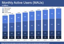 Mạng xã hội facebook trong thời điểm hiện tại sắp kết thúc