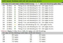 Chốt dự đoán kết quả xổ số Quảng Bình ngày 18/07 chuẩn xác