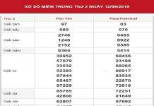 Phân tích KQXS miền trung 19-8
