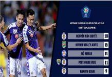 Văn Quyết tỏa sáng khi Hà Nội FC gây sốt
