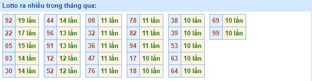 Phân tích kết quả xổ số miền Bắc Vip ngày 15/08/2019