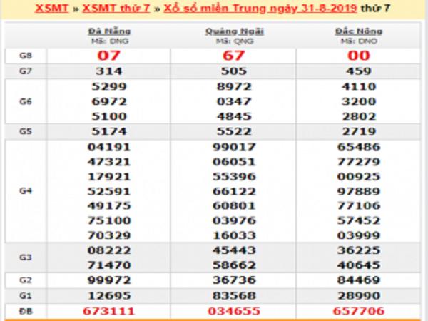 Tổng hợp phân tích KQXSMT ngày 07/09 từ các cao thủ
