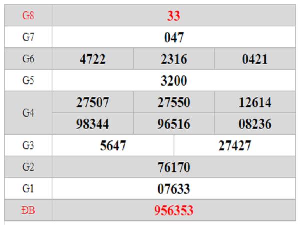 Phân tích tổng hợp KQXSVT ngày 10/01 chính xác