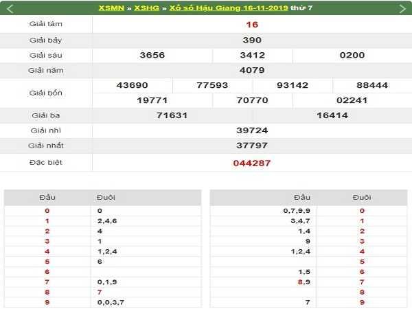 Phân tích KQXSHG ngày 23/11 chốt dự đoán hôm nay