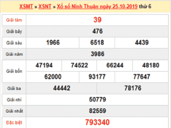 Phân tích KQXSNT ngày 01/11 chuẩn xác 100%