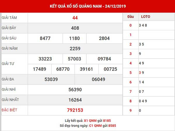 Phân tích XS Quảng Nam hôm nay thứ 3 ngày 31-12-2019