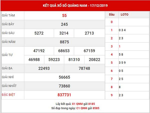 Phân tích xổ số Quảng Nam thứ 3 ngày 24-12-2019