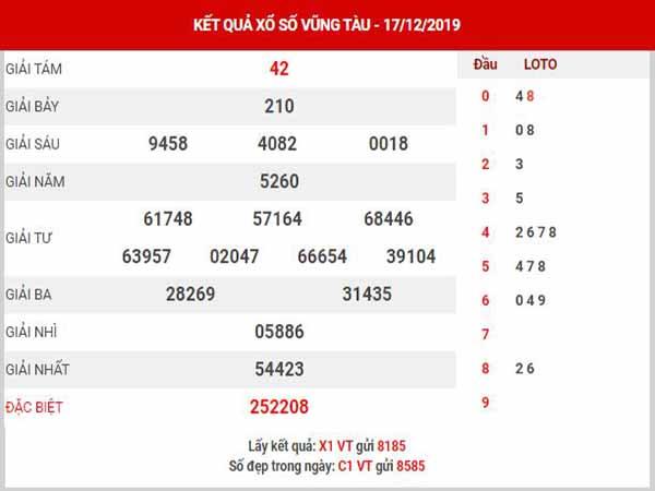 Phân tích XSVT ngày 24/12/2019