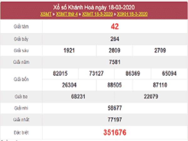 Phân tích KQXSKH hôm nay ngày 29/03/2020