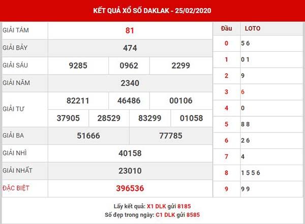 Phân tích XS Daklak thứ 3 ngày 3-3-2020