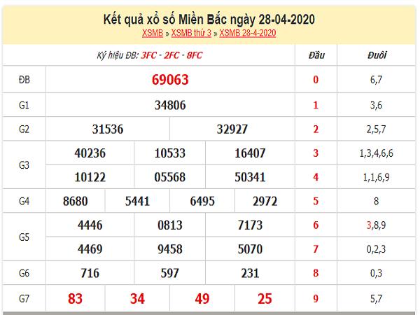 Tổng hợp KQXSMB- Phân tích xổ số miền bắc ngày 29/04/2020