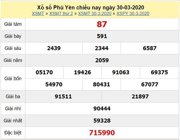 Phân tích XSPY 27/4/2020 - KQXS Phú Yên hôm nay