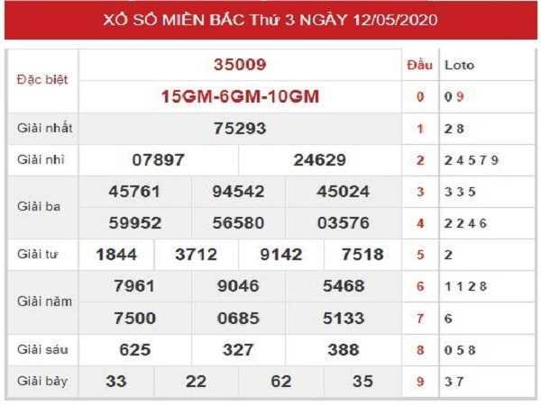 Bảng KQXSMB - Phân tích xổ số miền bắc ngày 13/05 hôm nay
