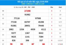 Phân tích KQXSMB - xổ số miền bắc ngày 23/05/2020