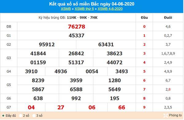 Phân tích XSMB 5/6/2020 - KQXS miền Bắc thứ 6