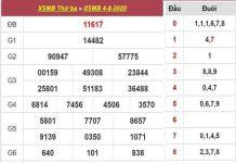 Bảng KQXSMB- Phân tích xổ số miền bắc ngày 05/08/2020 chuẩn