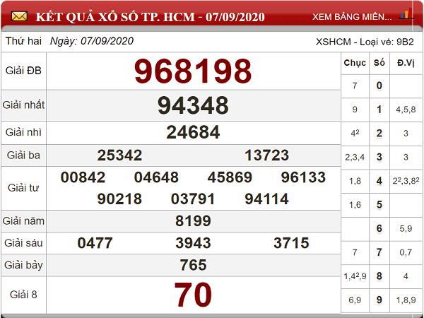 Phân tích KQXSHCM- xổ số hồ chí minh ngày 12/09/2020 chuẩn xác