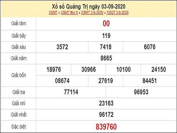 Phân tích XSQT 10/9/2020