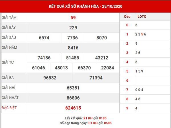 Phân tích XS Khánh Hòa thứ 4 ngày 28-10-2020