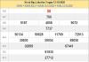 Phân tích KQXSBL ngày 20/10/2020- xổ sổ bạc liêu thứ 3