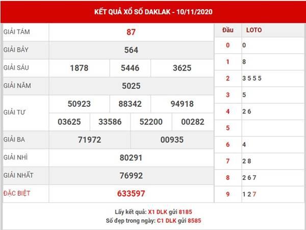 Phân tích xổ số Daklak thứ 3 ngày 17/11/2020