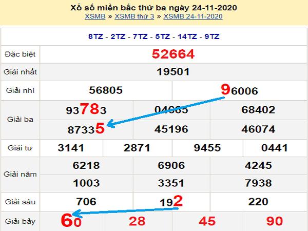 Phân tích KQXSMB ngày 25/11/2020 - xổ số miền bắc cụ thể