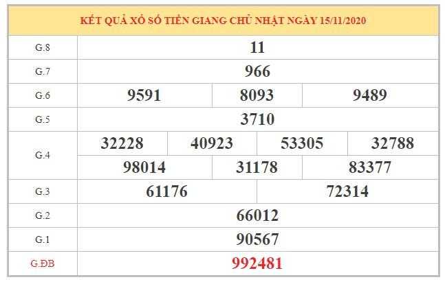 Phân tích KQXSTG ngày 22/11/2020 dựa trên kết quả kỳ trước