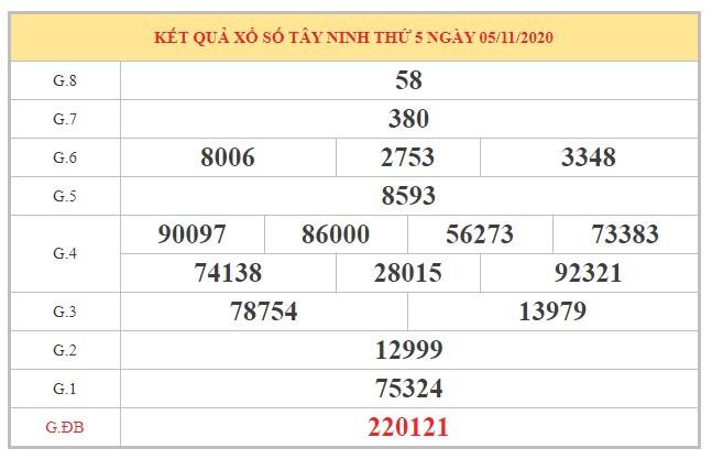Phân tích KQXSTN ngày 12/11/2020 dựa trên kết quả kỳ trước