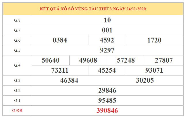 Phân tích KQXSVT ngày 01/12/2020 dựa trên kết quả kì trước