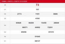 Dự đoán KQXSBT ngày 07/01/2021- xổ số bình thuận