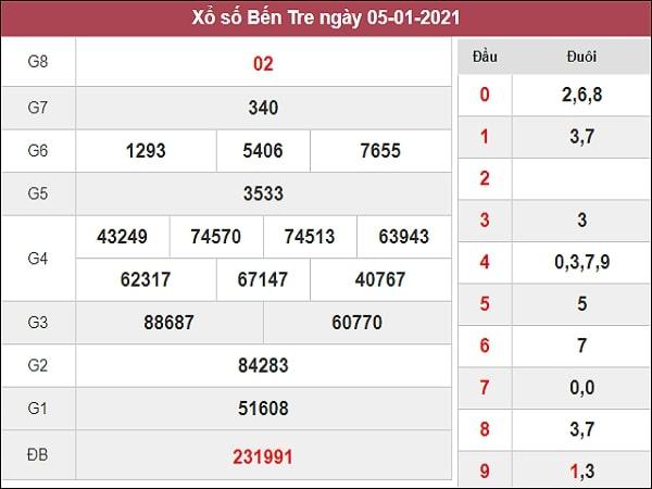 Dự đoán XSBTR 12/01/2021