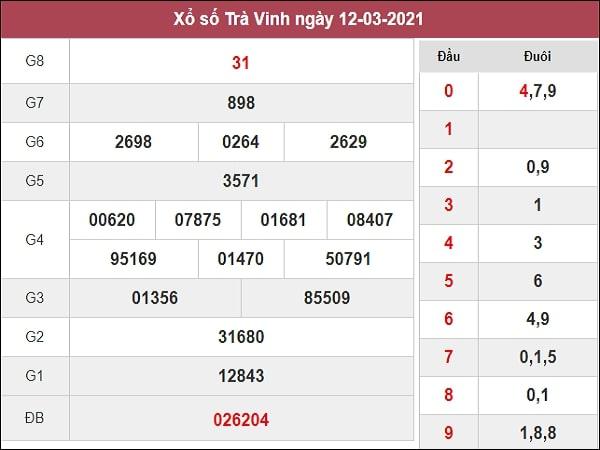 Phân tích XSTV 19/3/2021