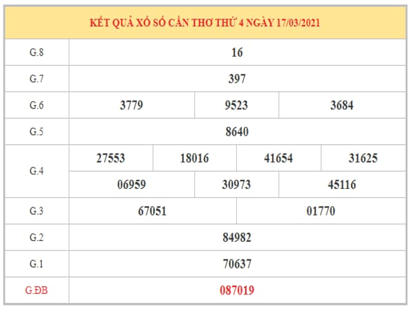 Phân tích KQXSCT ngày 24/3/2021 dựa trên kết quả kì trước