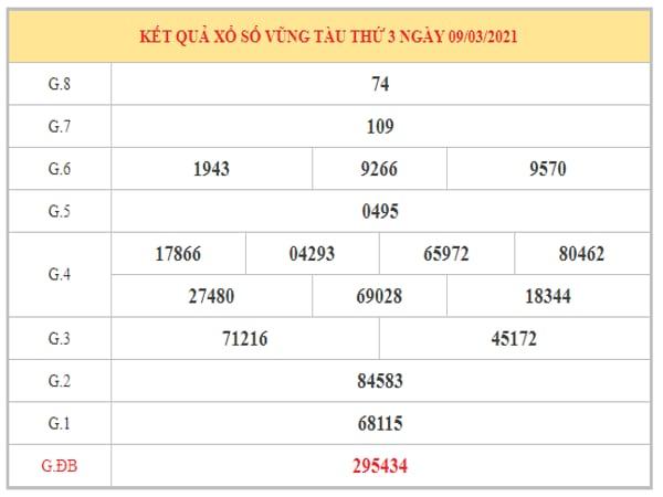 Phân tích KQXSVT ngày 16/3/2021 dựa trên kết quả kỳ trước