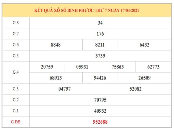 Phân tích KQXSBP ngày 24/4/2021 dựa trên kết quả kì trước