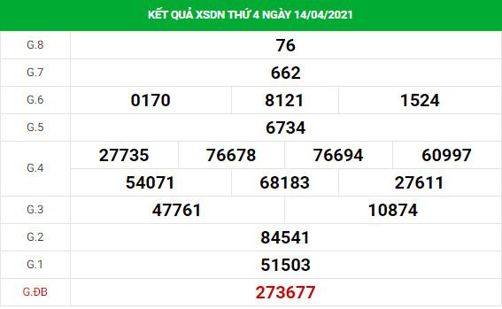 Phân tích kết quả XS Đồng Nai ngày 21/04/2021