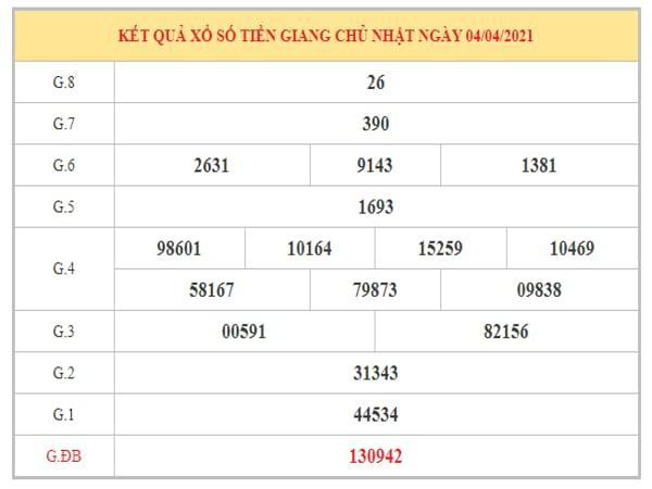 Phân tích KQXSTG ngày 11/4/2021 dựa trên kết quả kì trước