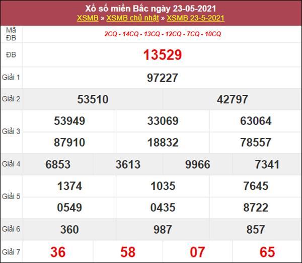 Phân tích XSMB 24/5/2021 thứ 2 khả năng trúng cao nhất