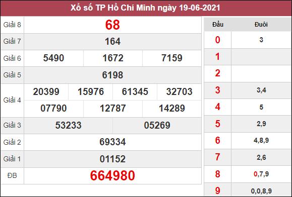 Phân tích XSHCM 21/6/2021