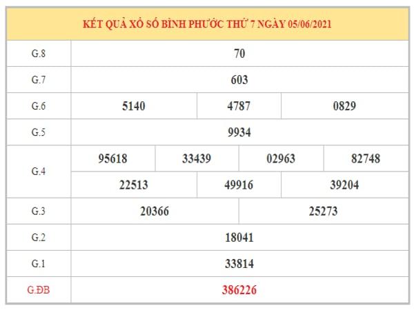 Phân tích KQXSBP ngày 12/6/2021 dựa trên kết quả kì trước