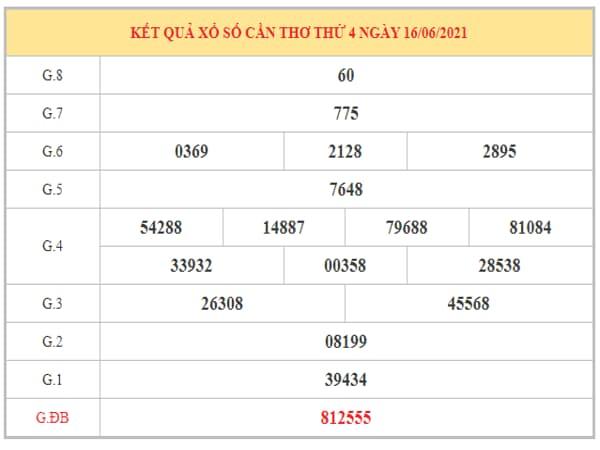 Phân tích KQXSCT ngày 23/6/2021 dựa trên kết quả kì trước