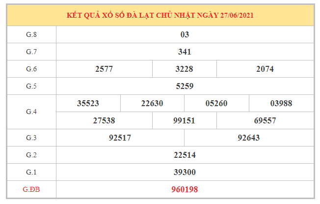 Phân tích KQXSDL ngày 4/7/2021 dựa trên kết quả kì trước