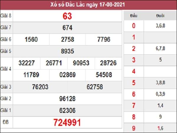 Phân tích XSDLK 24-08-2021