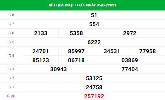 Phân tích xổ số Quảng Trị 12/8/2021 hôm nay thứ 5 chính xác