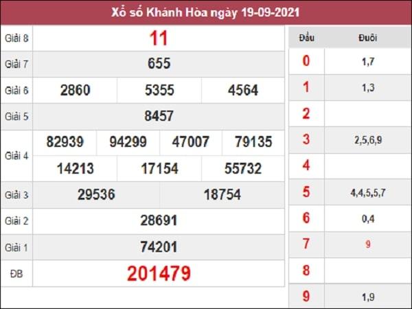 Phân tích XSKH 22-09-2021