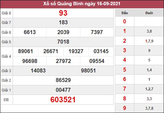 Phân tích KQXSQB ngày 23/9/2021 dựa trên kết quả kì trước