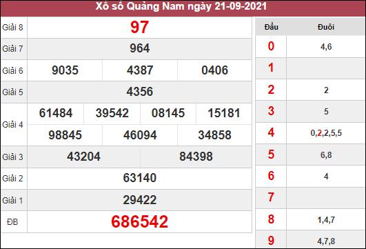Phân tích XSQNM ngày 28/9/2021 dựa trên kết quả kì trước