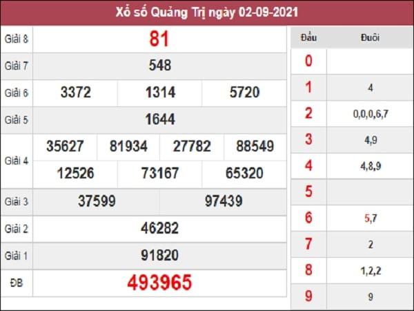 Phânt tích  XSQT 09-09-2021
