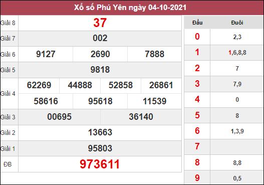 Phân tích KQXSPY ngày 11/10/2021 chốt số Phú Yên thứ 2